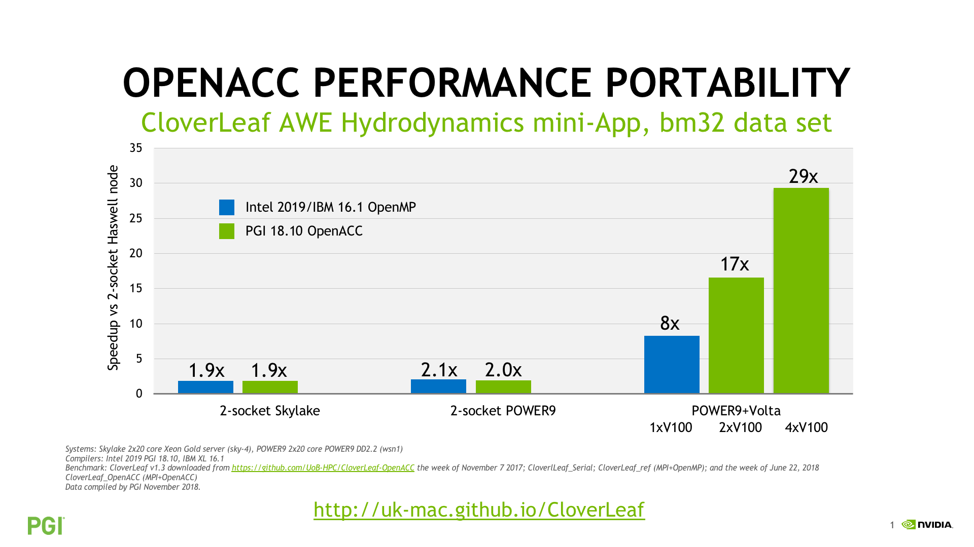 CloverLeaf Performance Comparison
