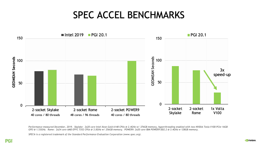 SPEC ACCEL Performance Comparision