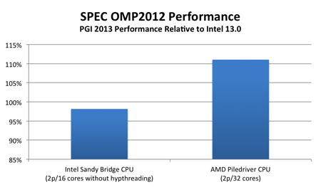 SPEC OMP 2012 Comparison