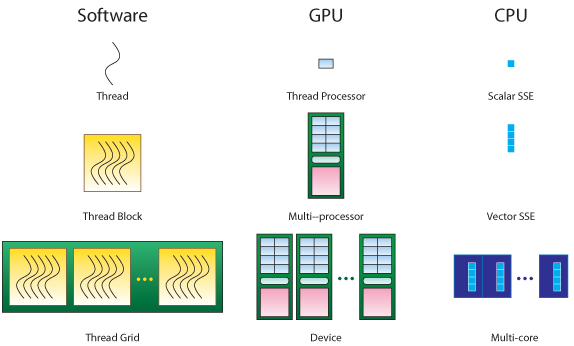 Multi-core Mapping