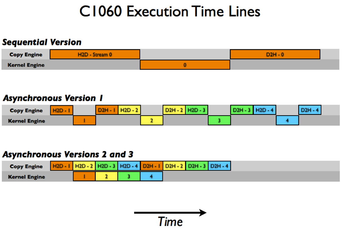 C1060 Execution Time Line
