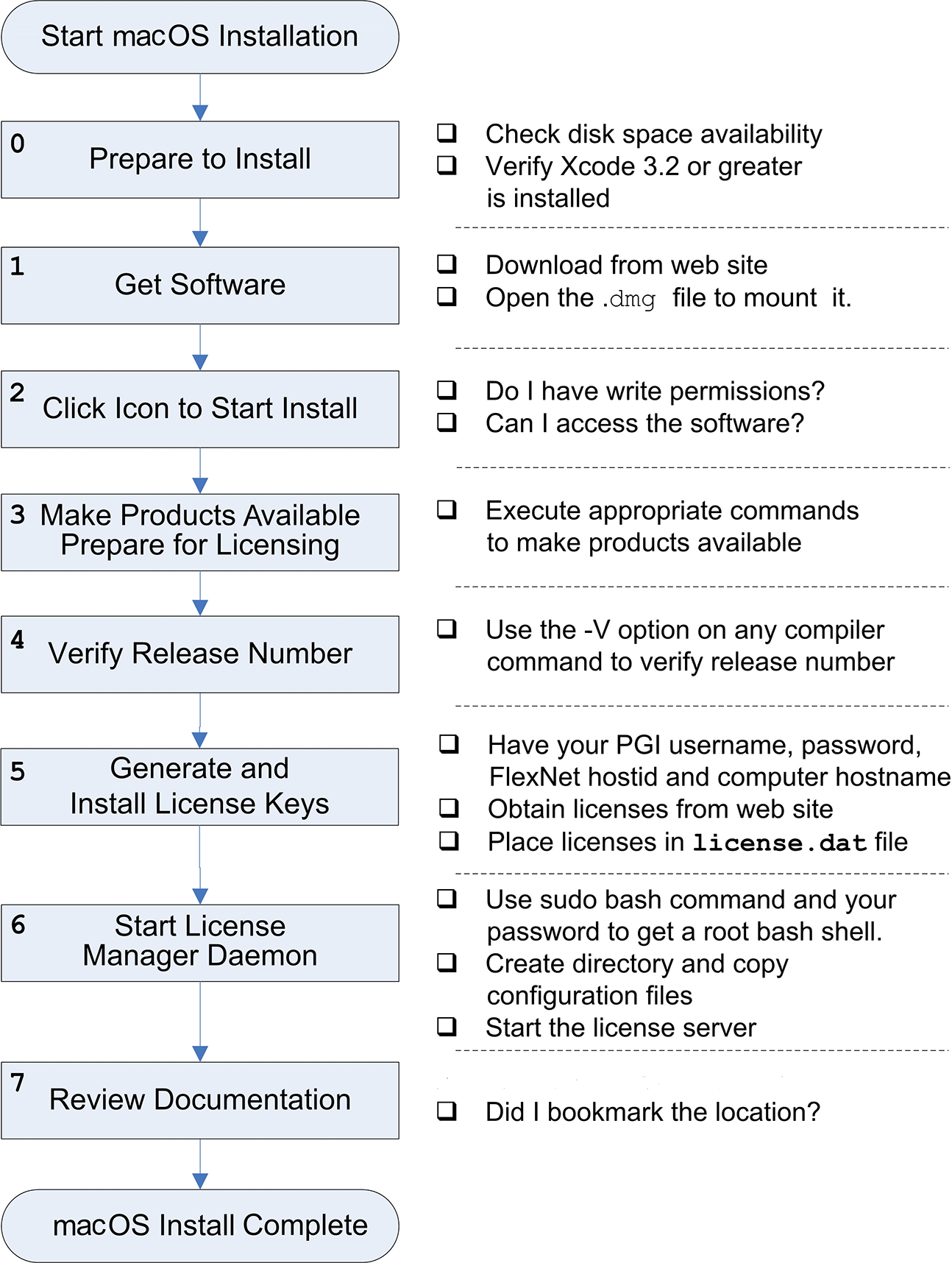 Installation Guide :: PGI version 18 4 Documentation for x86 and