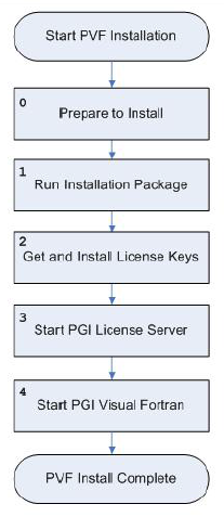 Installation Guide :: PVF version 18 4 Documentation for x86
